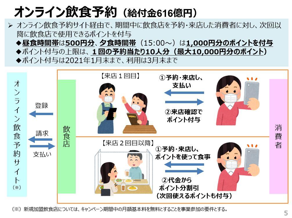 『オンライン飲食予約で1人最大1,000円分のポイント還元』